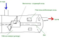 Схема вихревого теплогенератора