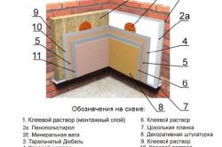 Схема внутреннего утепления минеральной ватой