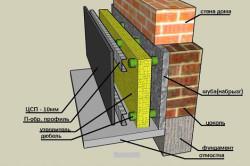 Схема внутреннего утепления стен погреба