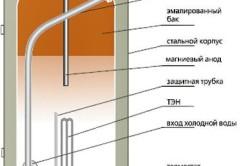 Схема внутренней конструкции водонагревателя