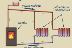 Схема водяного отопления с естественной циркуляцией