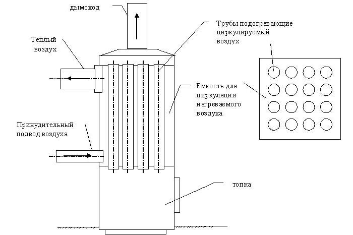 Схема воздушного отопления гаража