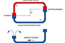 Схема возникновения циркуляционного напора.