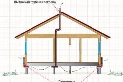 Схема вытяжки для погреба под домом