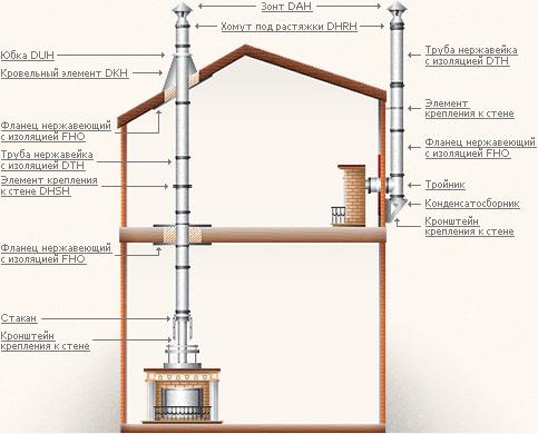 Схема электрического теплого пола.