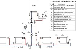Спецификация отопления дома