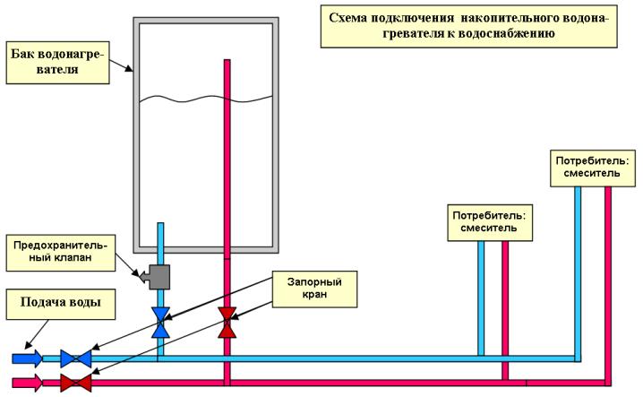 Схема установки акопительного водонагревателя