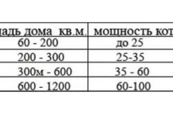 Таблица подбора котловой мощности