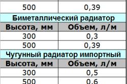 Таблица примеров расчета воды радиаторов в системе отопления.