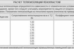 Таблица расчета теплоизоляции пенопластом