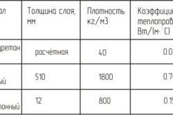 Таблица расчёта толщины теплоизодяции стены жилого дома