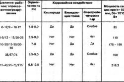 Таблица сравнения типов радиаторов.