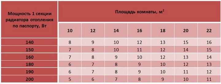 Таблица для расчета количества радиаторов на М2