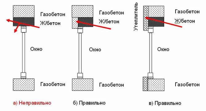 Схема утепления перемычек над проемом в стене из газоблока
