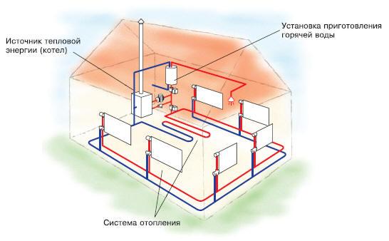 Монтаж системы отопления частном доме своими руками