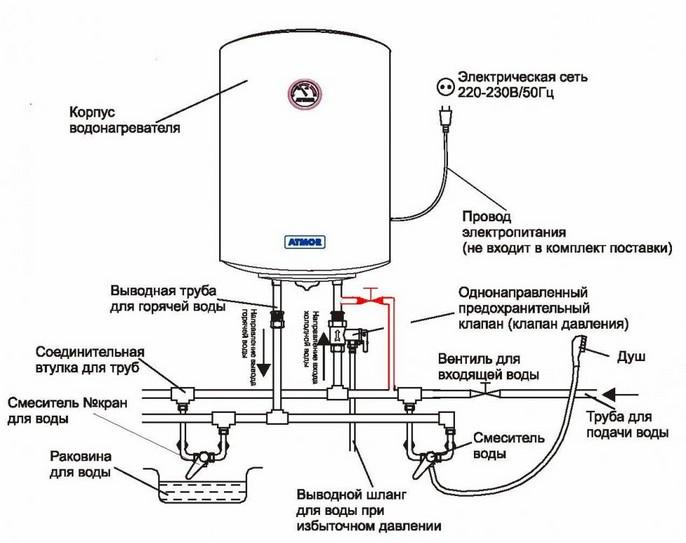 Схема устройства и подключения водонагревателя накопительного типа.
