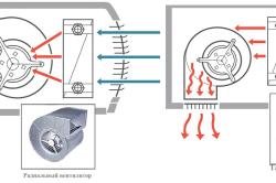 Схема движения воздушных потоков в завесах с тангенциальными и радиальными вентиляторами.