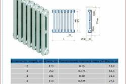 Схема технических характеристик чугунного радиатора