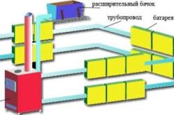 Схема  монтажа водяной системы отопления