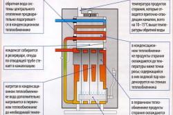 Схема работы конденсационного котла.