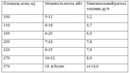 Таблица расхода  топлива в зависимости от площади дома и мощности котла.