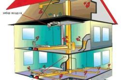 Схема воздушного отопления для загородного дома