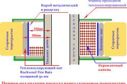 Схема дымохода для газовой колонки