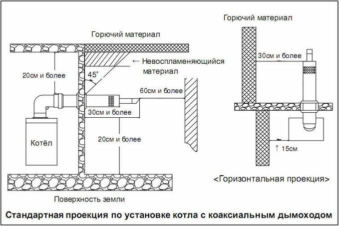 Схема коаксиального дымохода для газовых котлов