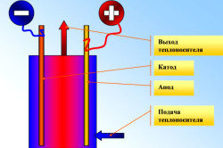 Устройство и принцип работы электродного электрического котла.