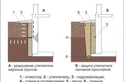 Схема утепление подвальных стен для предотвращения утечек тепла.