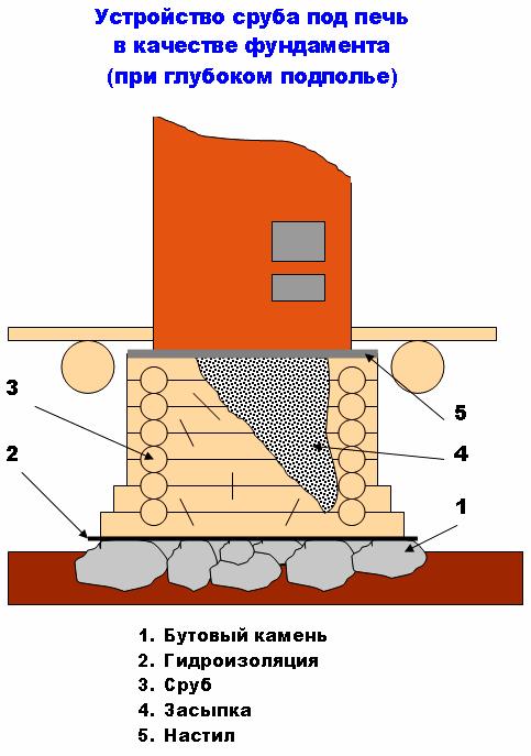 Фундамент-сруб под печь
