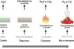 Схема газификации древесины