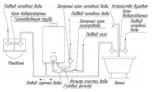 Схема установки газовой колонки.