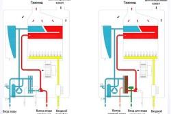 Внутреннее устройство настенных газовых котлов