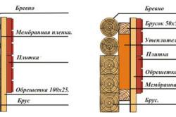 Схема утепления дома из сруба.