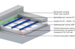 Схема устройства водяного пола