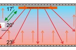 Схема обогрева помещения инфракрасным обогревателем.