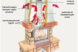 Схема устройства дровяного камина