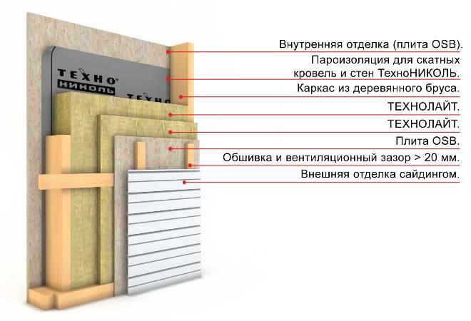 Схема утепления каркасного дома.