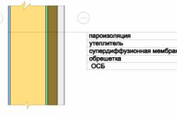 Схема наружного утепления стен каркасного дома при помощи ОСБ.