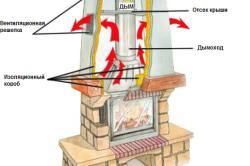 Схема циркуляции воздушных потоков в камине