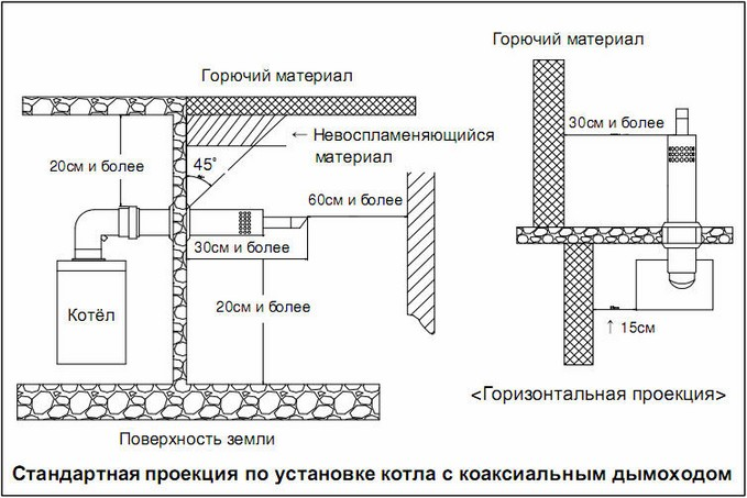 Схема размещения коаксиального дымохода газового котла