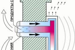 Схема горелки колонки без дымохода.