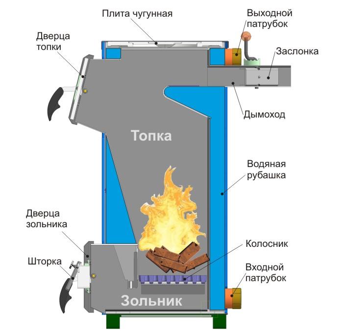 Схема устройства твердотопливного котла.