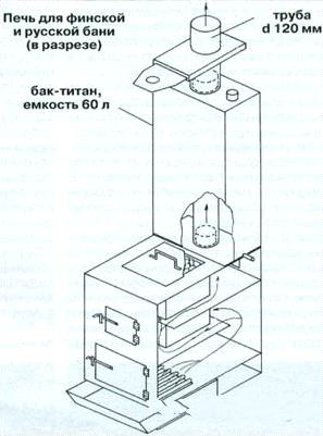 Печь для бани своими руками из металлической трубы чертежи
