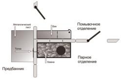 Схема кладки банной печи