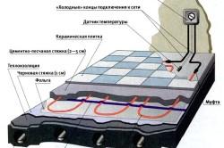 Подробная схема устройства теплого пола