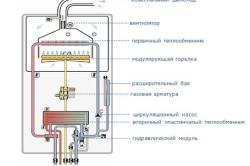 Схема устройства навесных котлов отопления.