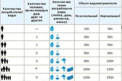 Таблица объёма водонагревателя