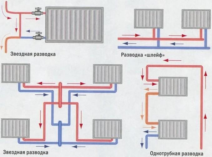 Однотрубная и двухтрубная системы отопления разводка